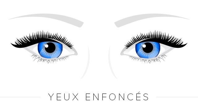 eyeliner yeux enfoncés